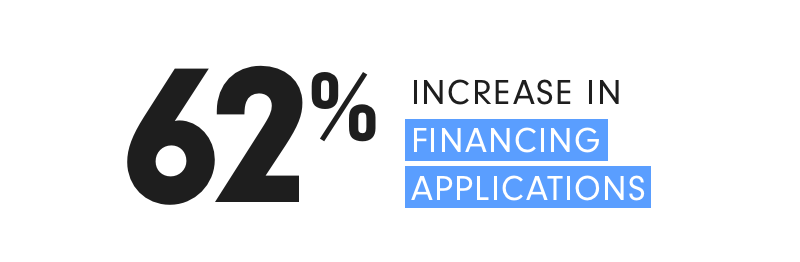 62% increase in financing applications