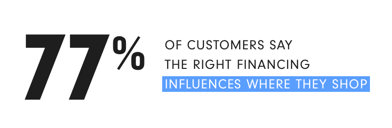 77% of consumers say financing influences where they shop