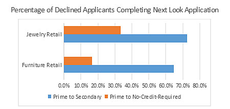 Chart of declined applicants